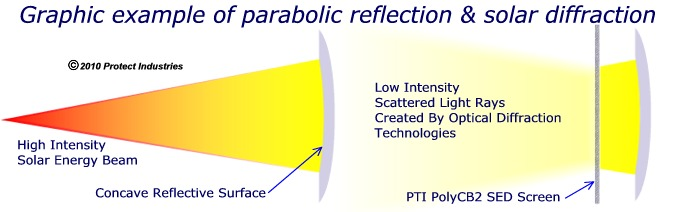 PTI SED screen scatters reflected sun rays preventing an intensely hot radiation beam.